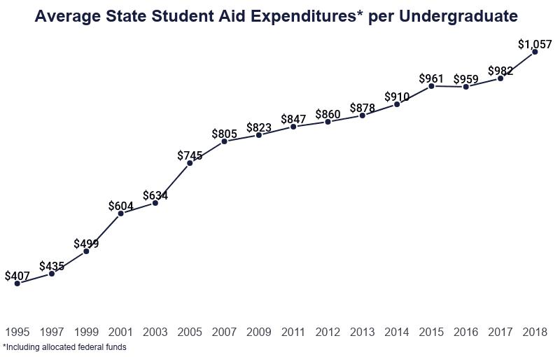 Line Graph: Average State Student Aid Expenditures per Undergraduate