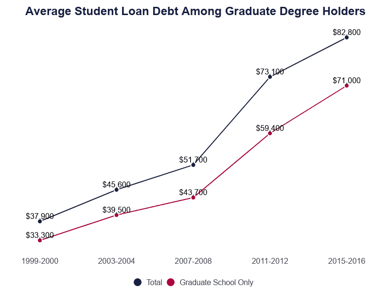 Line Graph: Average Student Loan Debt Among Graduate Degree Holders