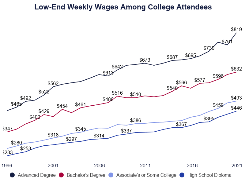 Low-End Weekly Wages Among College Attendees, wages stagnate when student loan debt climbs