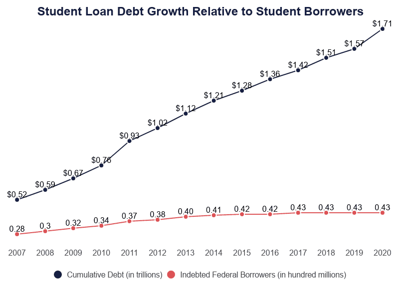 Line Graph: Student Lona Debt Growth Relative to Stuent Borrowers