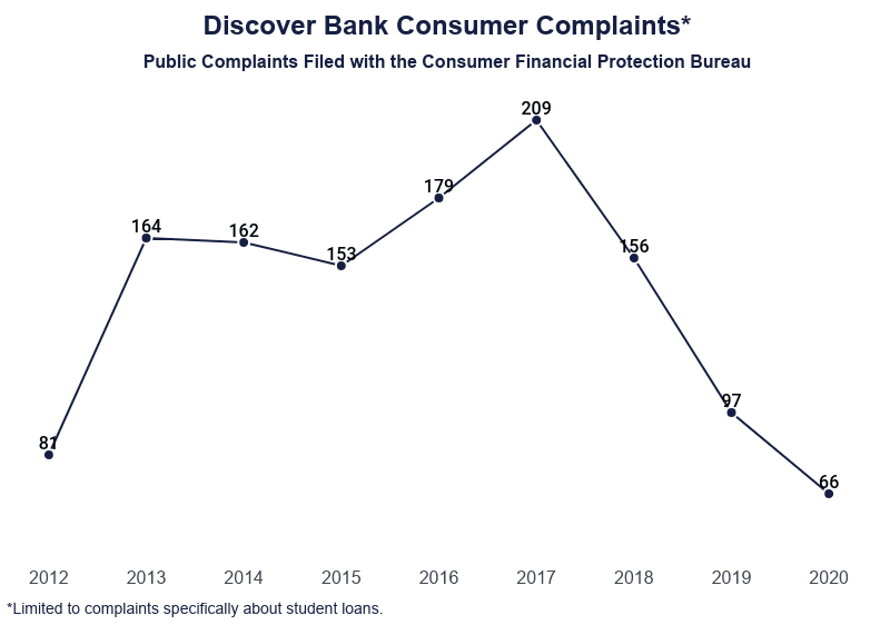 Line Graph: Discover Bank Consumer Complaints, Public Complaints Filesd with the Consumer Financial Protection Bureau, limited to complaints specifically about student loans