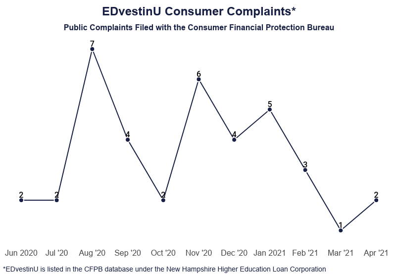 Line Graph: EDvestinU Consumer Complaints, Public Complaints Filed with the Consumer Financial Protection Bureau from June 2020 to April 2021, EDvestinU is listed in the CFPB under the New Hampshire Higher Education Loan Corporation