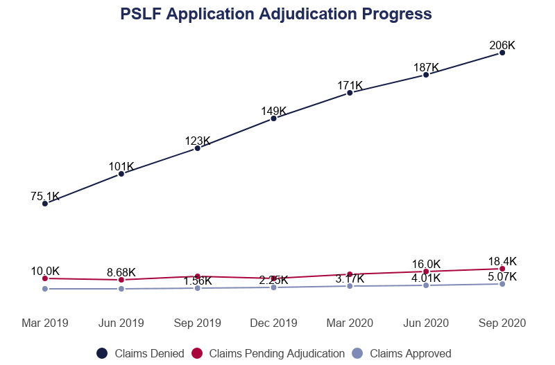Line Graph: Public Service Loan Forgiveness Application Adjudication Progress, currently 206,000 claims denied, 18,400 are pending as of September 2020, and 5,070 claims have been accepted