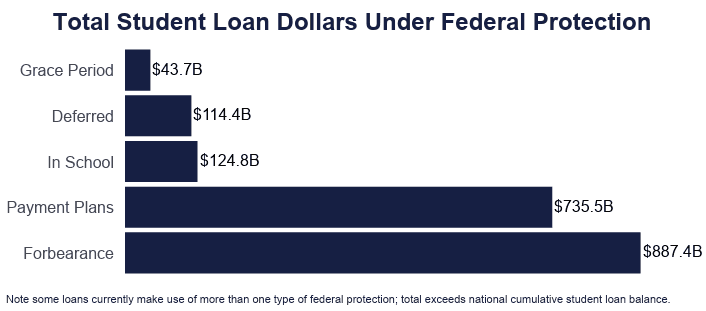 Total Student Loan Dollars Under Federal Protection, Note some loans currently make use of more than one type of federal protection