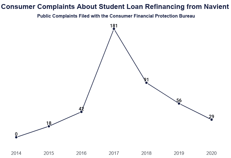 Line Graph: Consumer Complaints About Student Loan Refinancing from Navient, Public Complaints filed with the Consumer Financial Protection Bureau, 426 complaints total from 2014 (0), 2015 (18), 2016 (42), 2017 (181), 2018 (91), 2019 (56), and 2020 (29)