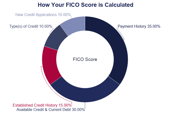 Doughnut Chart: How Your FICO Score is Calculated using payment history (35%), available credit and current debt (30%), established credit history (15%), type(s) of credit (10%), and new credit and applications (10%)