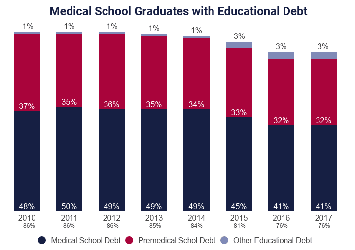 Average Medical School Debt and Premedical School Debt