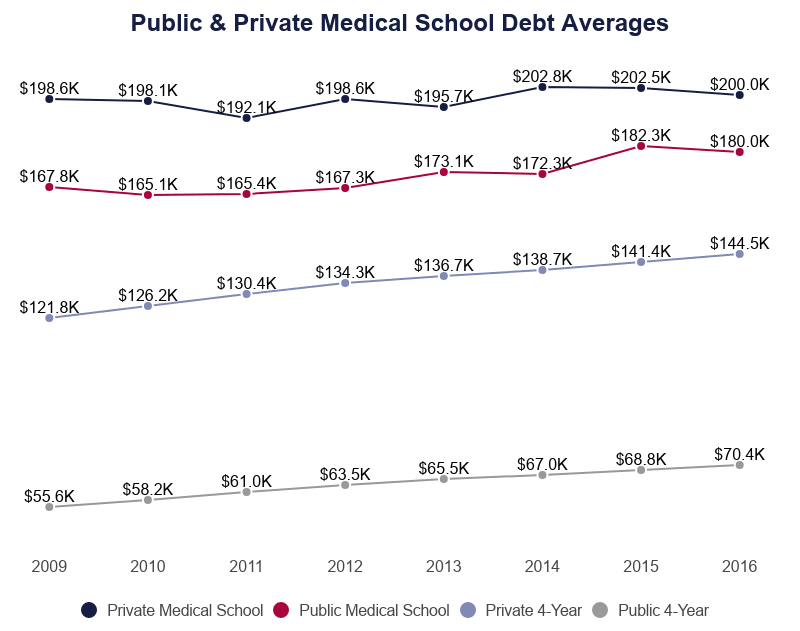 Public & Private Medical School Debt Averages
