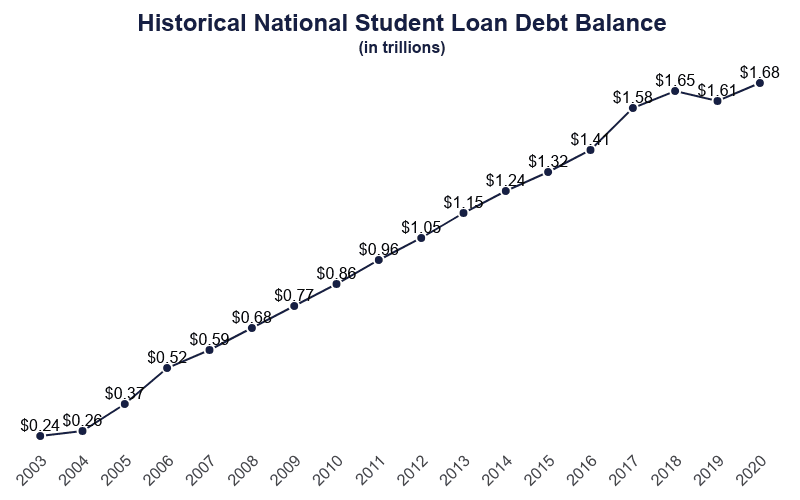 line graph of national student debt balance growth from $.24 trillion in 2003 to $1.68 trillion in 2020